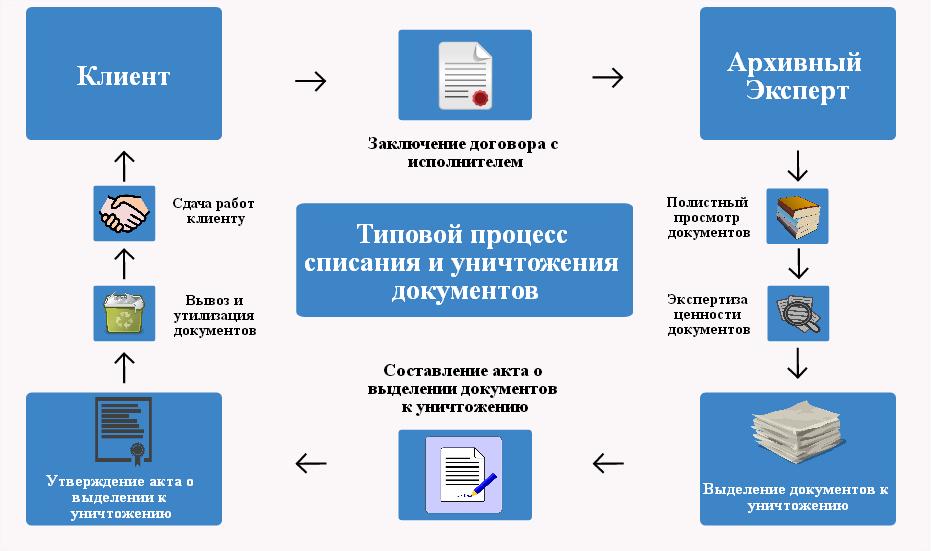 Архивирование документов в бухгалтерии тесты для бухгалтера банка онлайн