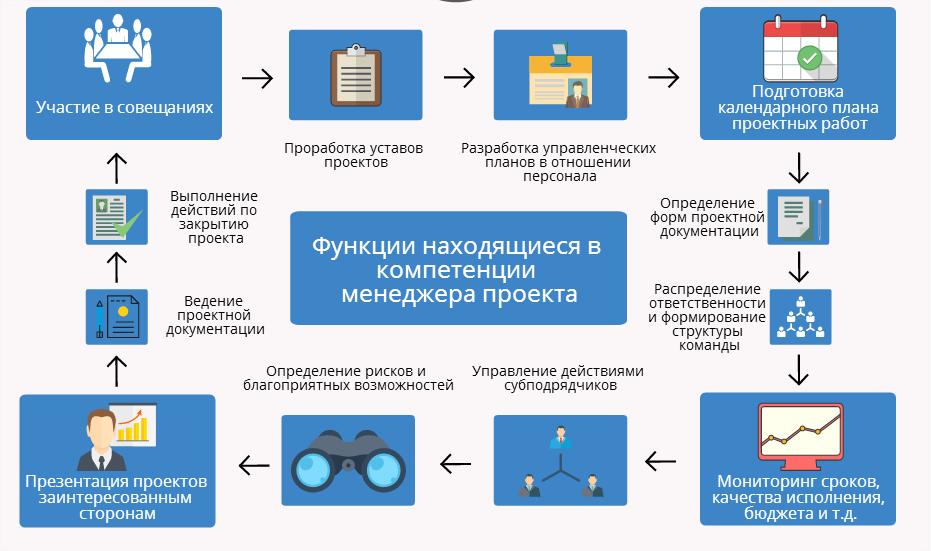funkciivkompetenciimenedgeraproekta-1