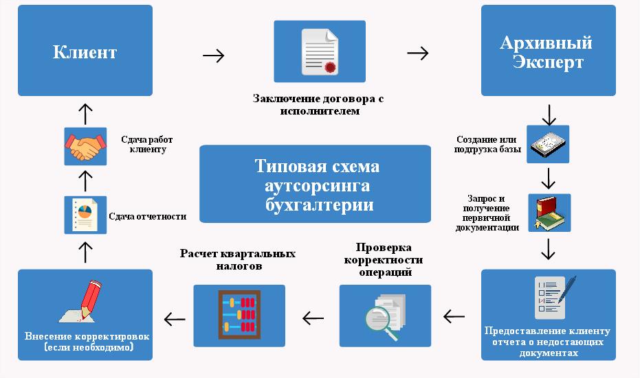 налоговая декларация 3 ндфл 2005
